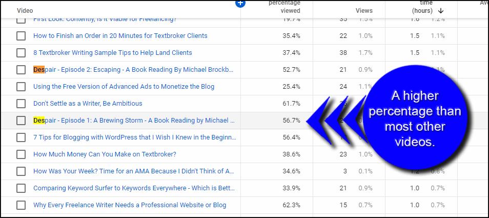 Higher Percentage